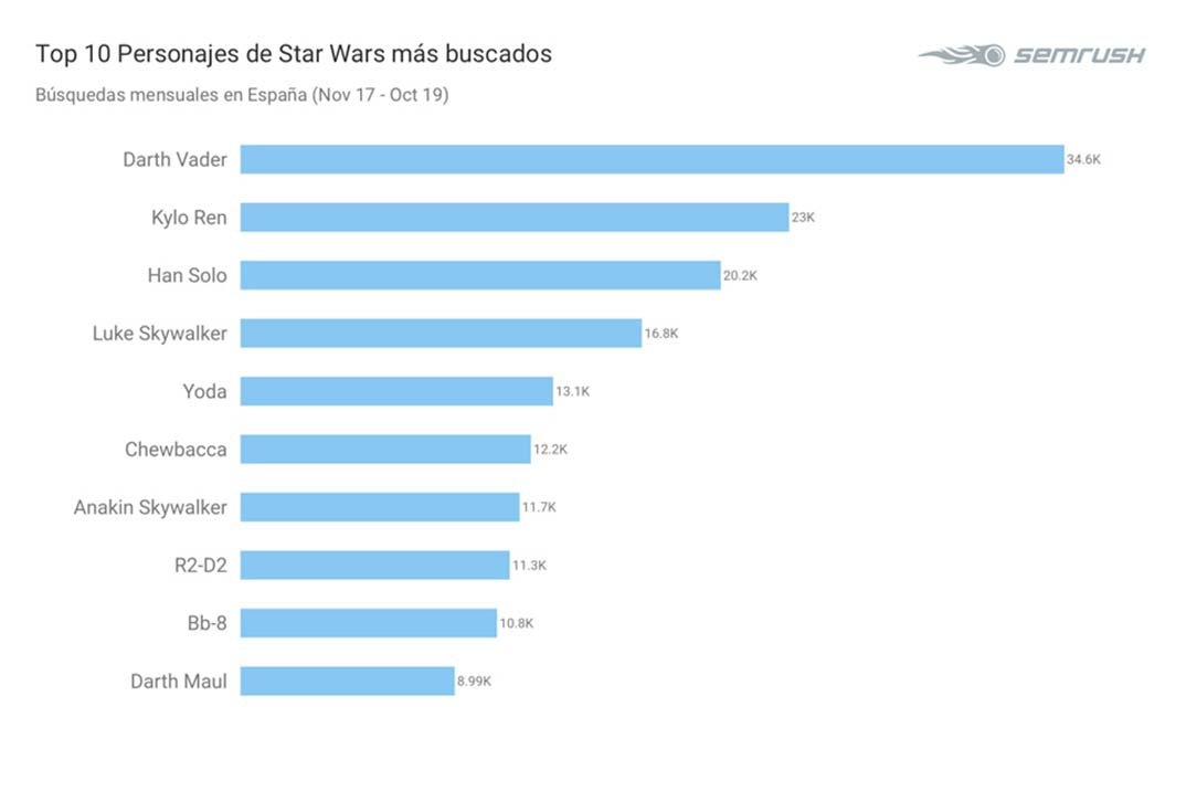 Estudio Star Wars